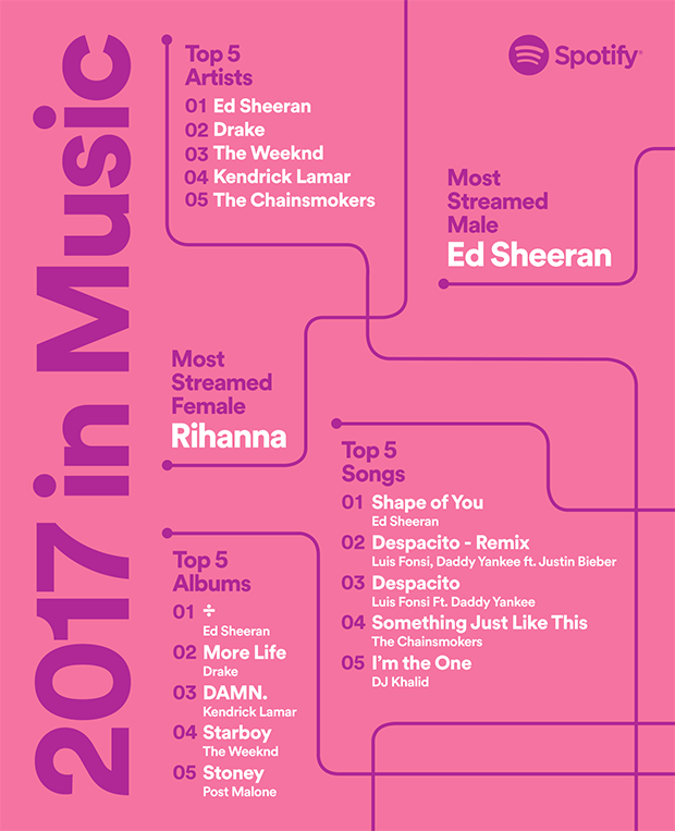 spotify-most-popular-rihanna-ed-sheeran